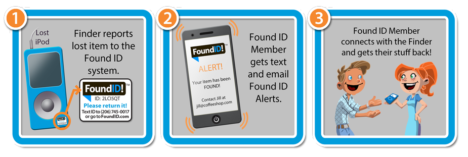 The Finder simply enters your Found ID ID (from your tags or stickers) into our secure system and you receive a text and an email with the Finder's contact info and/or message. You are then reunited with your lost items.